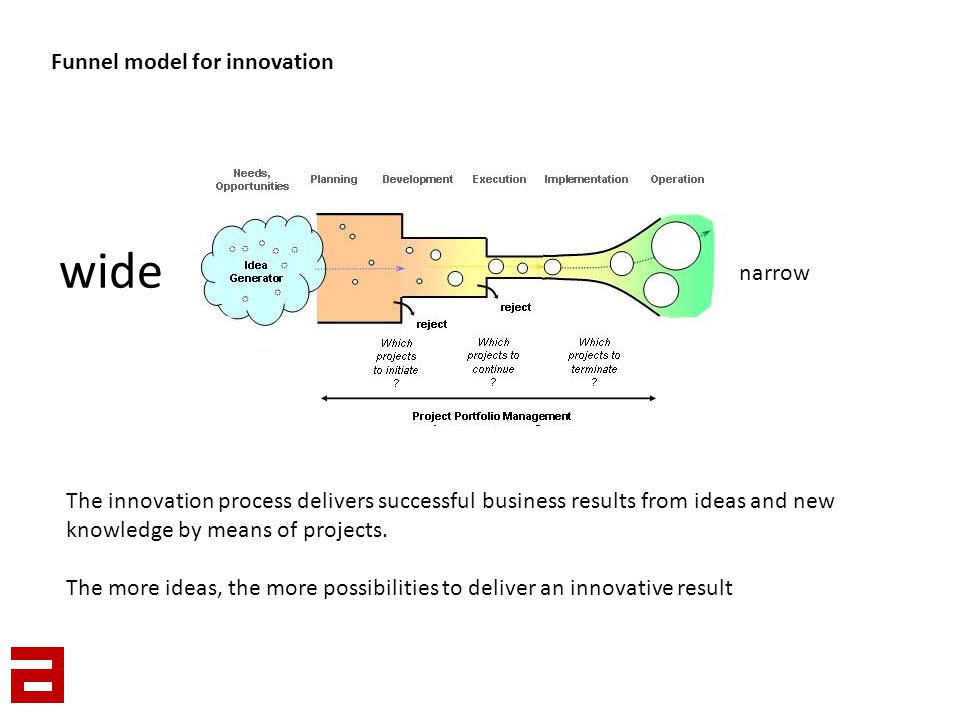 Funnel model for innovation The innovation process delivers successful business results from ideas and new knowledge by means of projects. The more id
