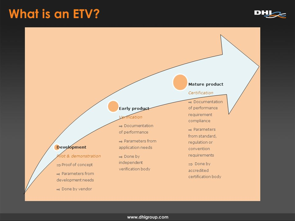 Development Pilot & demonstration Proof of concept Parameters from development needs Done by vendor Early product Verification Documentation of performance Parameters from application needs Done by independent verification body Mature product Certification Documentation of performance requirement compliance Parameters from standard, regulation or convention requirements Done by accredited certification body What is an ETV