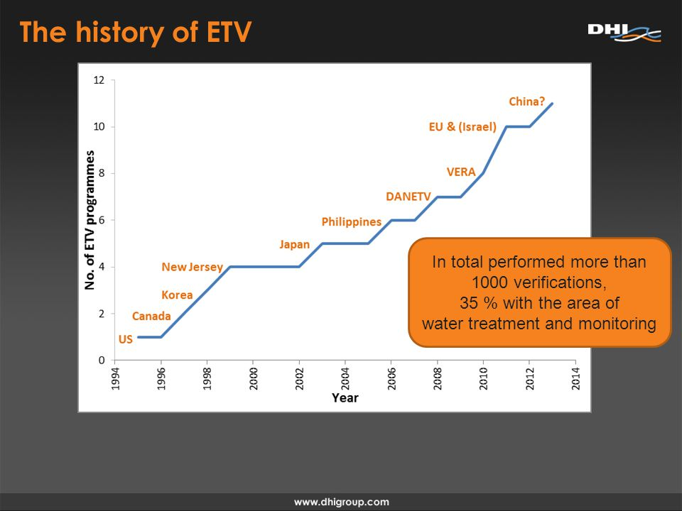 The history of ETV In total performed more than 1000 verifications, 35 % with the area of water treatment and monitoring