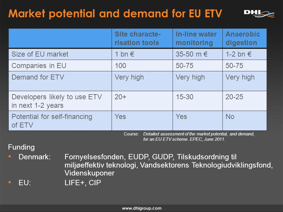 Market potential and demand for EU ETV Funding Denmark: Fornyelsesfonden, EUDP, GUDP, Tilskudsordning til miljøeffektiv teknologi, Vandsektorens Teknologiudviklingsfond, Videnskuponer EU: LIFE+, CIP Site characte- risation tools In-line water monitoring Anaerobic digestion Size of EU market1 bn 35-50 m 1-2 bn Companies in EU10050-75 Demand for ETVVery high Developers likely to use ETV in next 1-2 years 20+15-3020-25 Potential for self-financing of ETV Yes No Course: Detailed assessment of the market potential, and demand, for an EU ETV scheme.