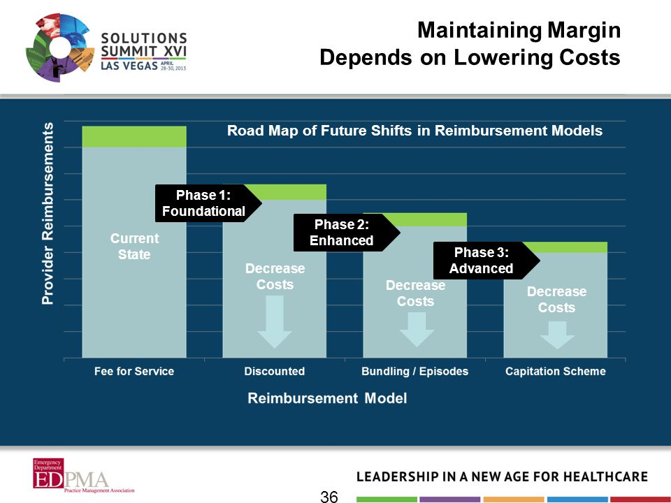 Maintaining Margin Depends on Lowering Costs Decrease Costs Road Map of Future Shifts in Reimbursement Models Current State Phase 2: Enhanced Phase 3: Advanced Phase 1: Foundational 36