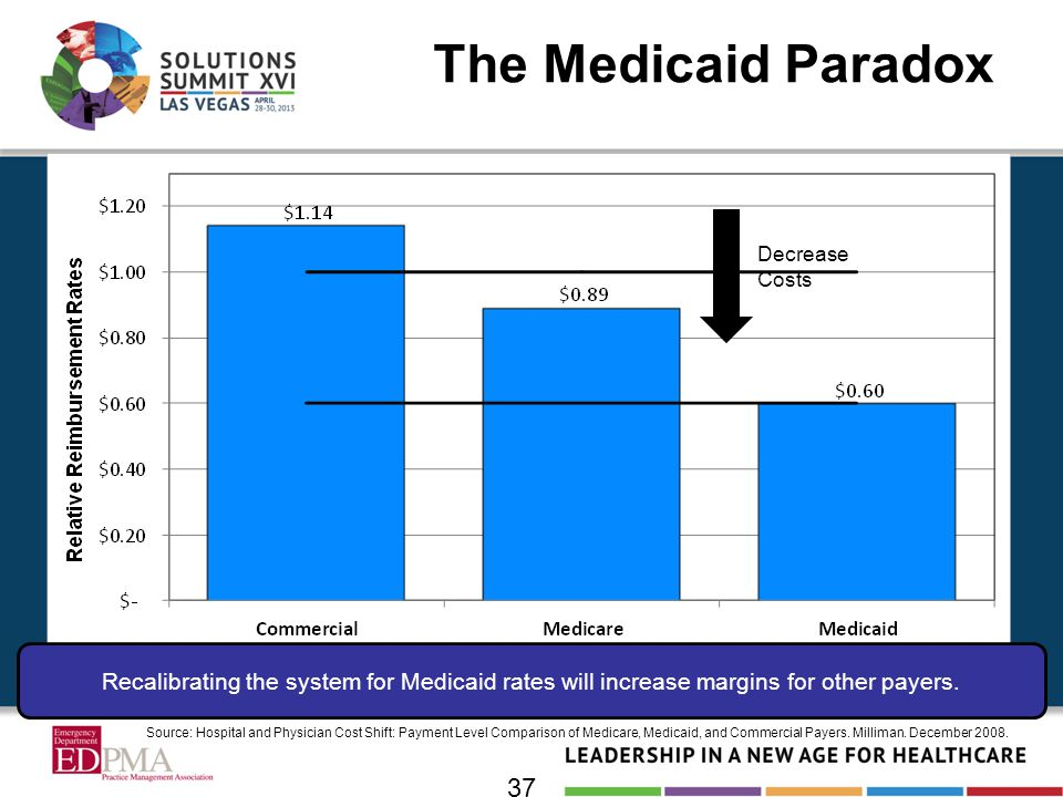 The Medicaid Paradox 37 Decrease Costs Recalibrating the system for Medicaid rates will increase margins for other payers. Source: Hospital and Physic