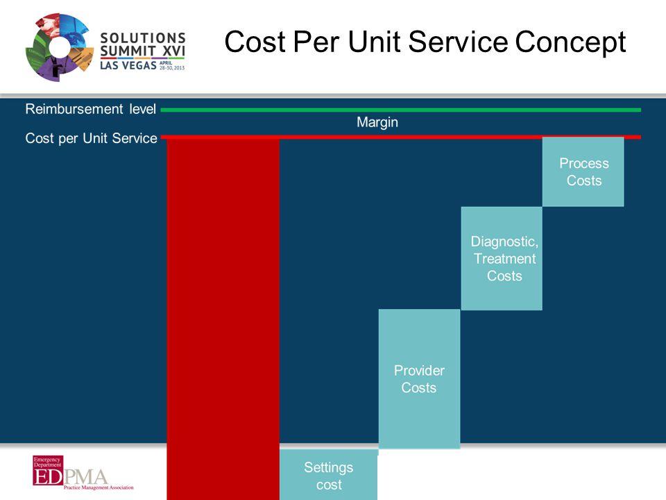 Cost Per Unit Service Concept