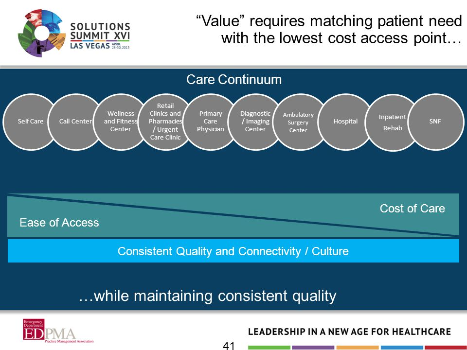 41 Value requires matching patient need with the lowest cost access point… Care Continuum Consistent Quality and Connectivity / Culture Ambulatory Sur