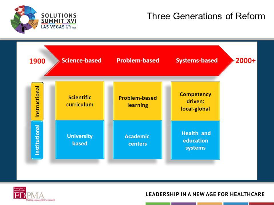 Three Generations of Reform