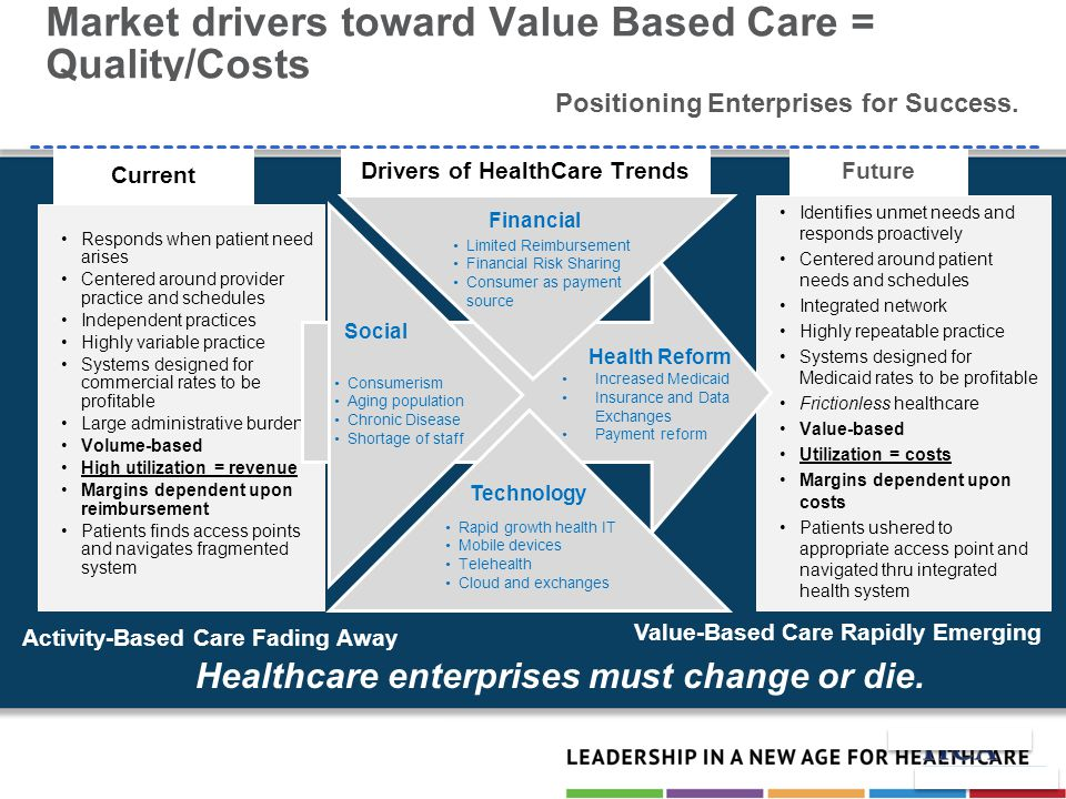 Market drivers toward Value Based Care = Quality/Costs Responds when patient need arises Centered around provider practice and schedules Independent practices Highly variable practice Systems designed for commercial rates to be profitable Large administrative burden Volume-based High utilization = revenue Margins dependent upon reimbursement Patients finds access points and navigates fragmented system Identifies unmet needs and responds proactively Centered around patient needs and schedules Integrated network Highly repeatable practice Systems designed for Medicaid rates to be profitable Frictionless healthcare Value-based Utilization = costs Margins dependent upon costs Patients ushered to appropriate access point and navigated thru integrated health system Drivers of HealthCare Trends Activity-Based Care Fading Away Future Value-Based Care Rapidly Emerging Positioning Enterprises for Success.
