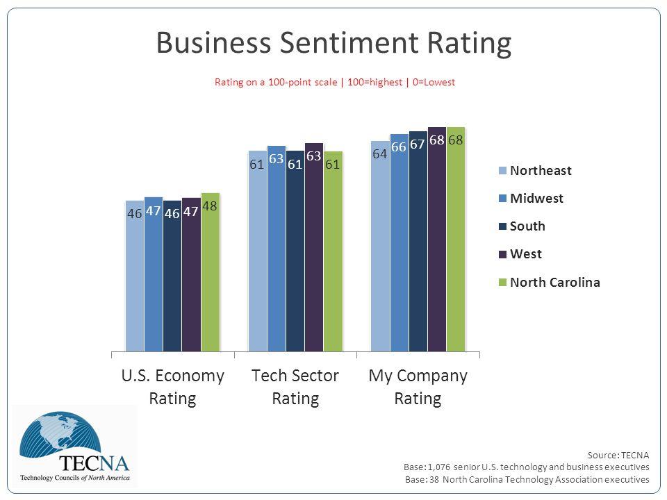 Source: TECNA Base: 1,076 senior U.S. technology and business executives Base: 38 North Carolina Technology Association executives Business Sentiment