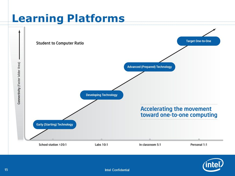 Intel Confidential 15 Learning Platforms