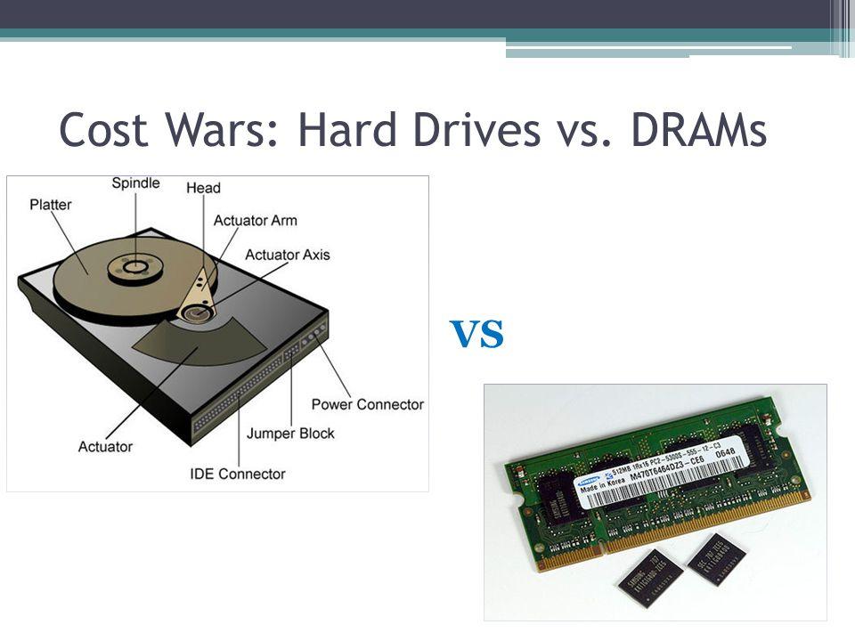 Cost Wars: Hard Drives vs. DRAMs VS