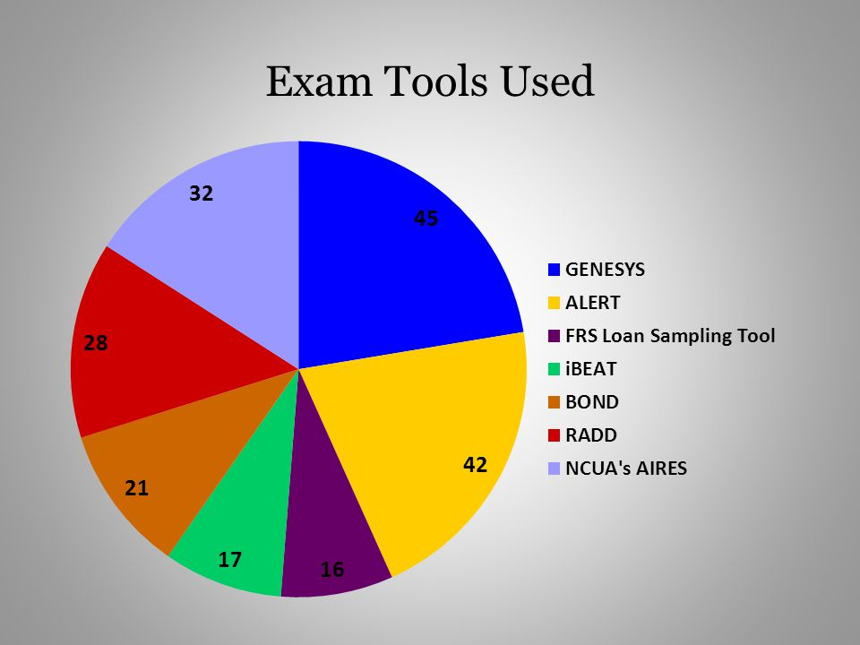 Exam Tools Used