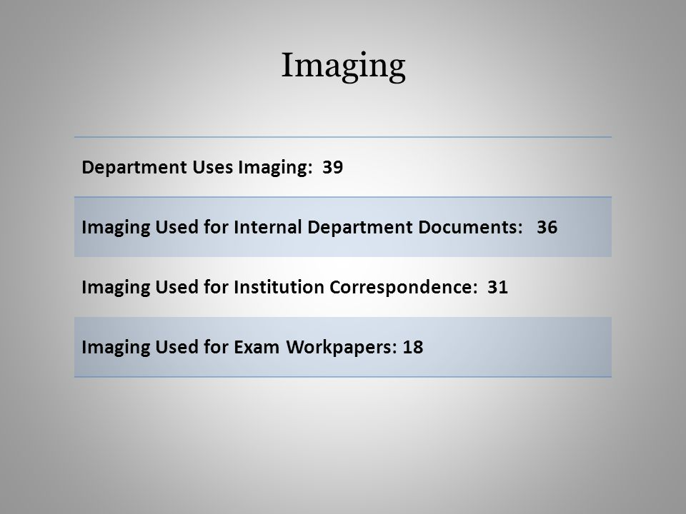 Imaging Department Uses Imaging: 39 Imaging Used for Internal Department Documents: 36 Imaging Used for Institution Correspondence: 31 Imaging Used fo