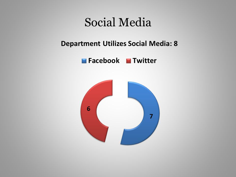 Social Media Department Utilizes Social Media: 8