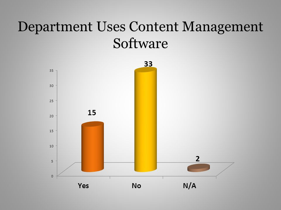 Department Uses Content Management Software