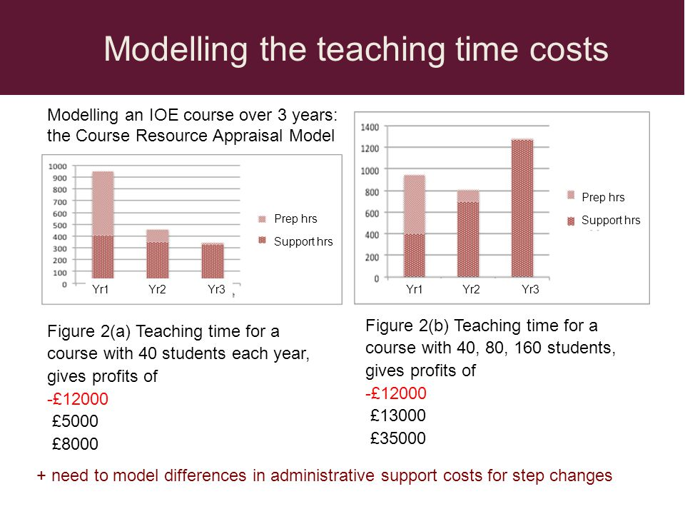 Figure 2(b) Teaching time for a course with 40, 80, 160 students, gives profits of -£12000 £13000 £35000 Figure 2(a) Teaching time for a course with 40 students each year, gives profits of -£12000 £5000 £8000 Modelling the teaching time costs Modelling an IOE course over 3 years: the Course Resource Appraisal Model Prep hrs Support hrs Yr1 Yr2 Yr3 Prep hrs Support hrs Yr1 Yr2 Yr3 + need to model differences in administrative support costs for step changes