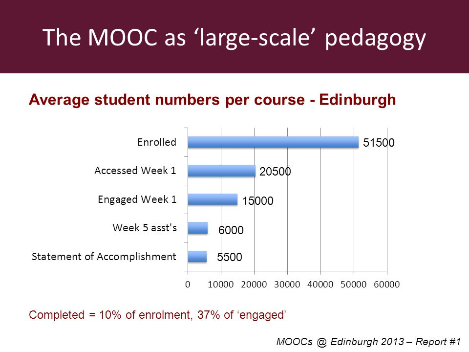 The MOOC as large-scale pedagogy Average student numbers per course - Edinburgh Completed = 10% of enrolment, 37% of engaged Edinburgh 2013 – Report #1