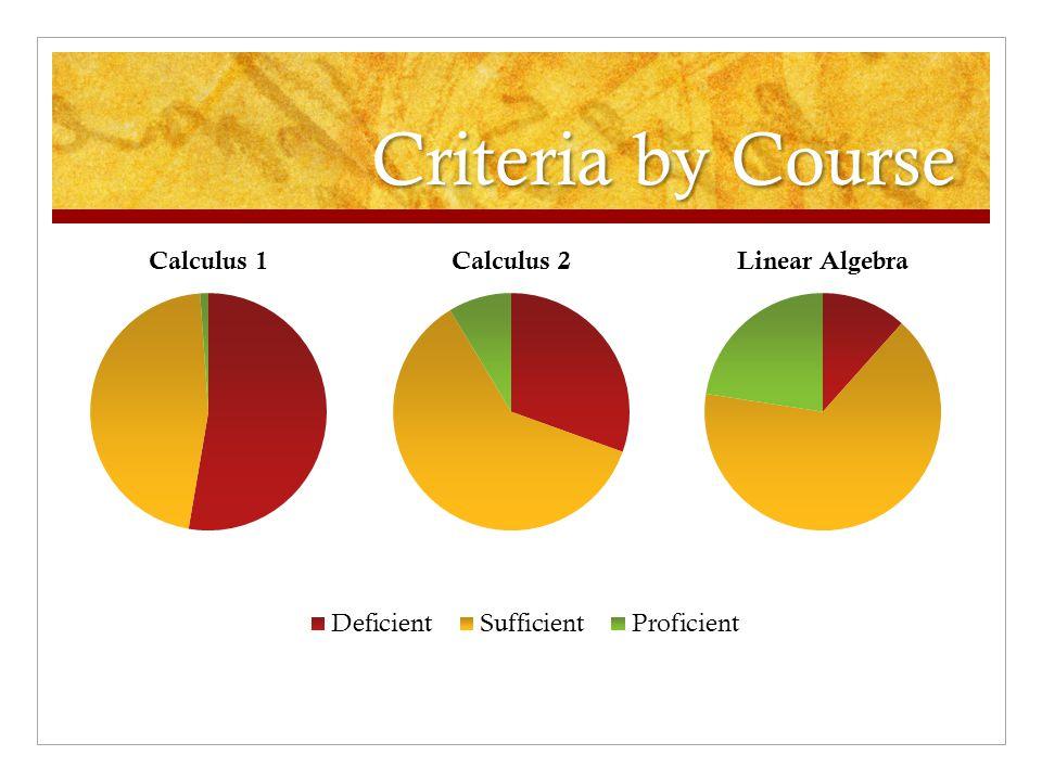 Criteria by Course