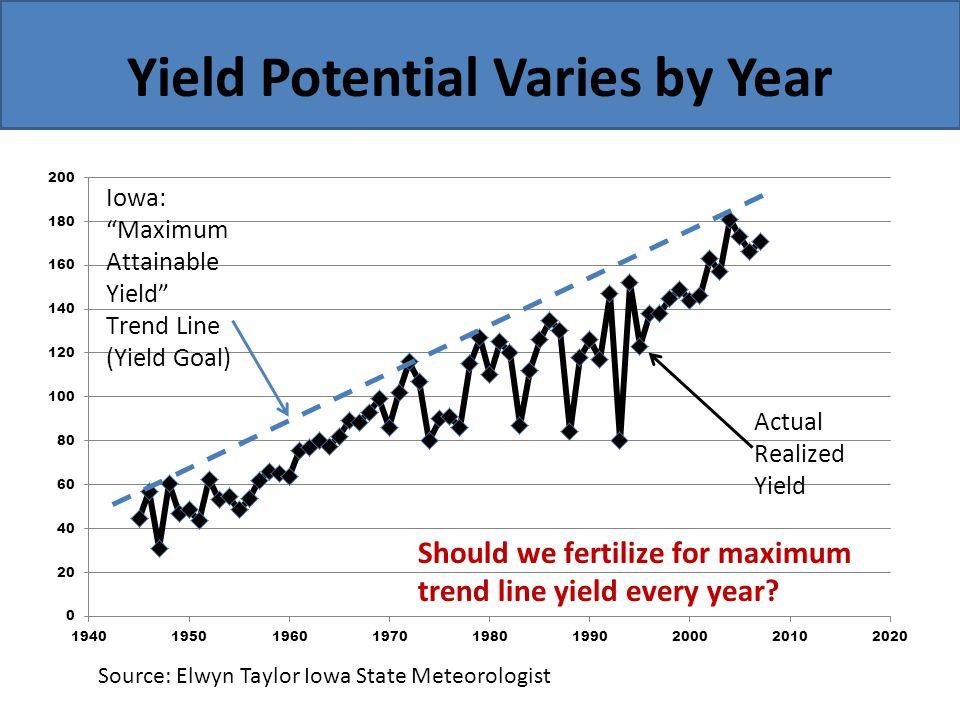 Yield Potential Varies by Year Source: Elwyn Taylor Iowa State Meteorologist