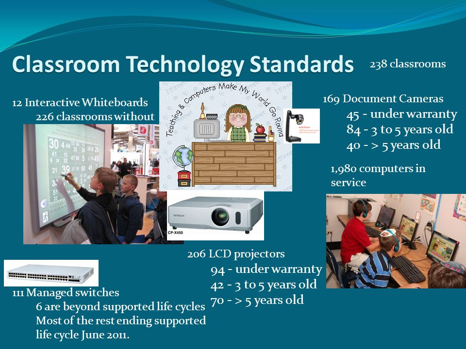 Classroom Technology Standards 1,980 computers in service 12 Interactive Whiteboards 226 classrooms without 169 Document Cameras 45 - under warranty 84 - 3 to 5 years old 40 - > 5 years old 206 LCD projectors 94 - under warranty 42 - 3 to 5 years old 70 - > 5 years old 238 classrooms 111 Managed switches 6 are beyond supported life cycles Most of the rest ending supported life cycle June 2011.