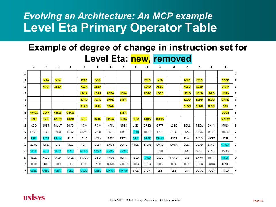 Example of degree of change in instruction set for Level Eta: new, removed Evolving an Architecture: An MCP example Level Eta Primary Operator Table 0123456789ABCDEF 00 1IX4AIX8AIX1AIX2AIX4DIX8DIX1DIX2DPACK1 2XL4AXL8AXL1AXL2AXL4DXL8DXL1DXL2DDPAK2 3LD1ALD2ALDRALDBALD4CLD8CLD1DLD2DLDRDUNPK3 4S1ADS2ADSRADSTBAS1DDS2DDSRDDUNPD4 5S1ANS2ANSRANS1DNS2DNSRDND2B5 6NMCXVLCXXSRWOSRWLTBADD2B6 7BXFLBXTRBXUNBTABBCTBBXTDBPCWBRBABFLABTRABUNAMXPW7 8ADDSUBTMULTDIVDIDIVRDIVNTIANTGRLESSGREGGRTRLSEQEQULNEQLCHSNMULX8 9LANDLORLNOTLEQVSAMEVARIBSETDBSTFLTRDFTRISOLDISOINSRDINSBRSTDBRS9 ABRFLBRTRBRUNEXITICUDNXLNINDXRETNDBFLDBTRDBUNENTREVALNXLVMKSTSTFFA BZEROONELT8LT16PUSHDLETEXCHDUPLSTODSTONOVRDOVRNLODTLOADLT48MPCWB CVLC0VLC1VLC2VLC3NMC0NMC1NMC2NMC3ICVDSNGTSNGLXTNDIMKSC DTEEDPACDEXSDTWSDTWODSISOSXSNROFFTEEUPACUEXSUTWSULL1EXPURTFFMKSND ETLSDTGEDTGTDTLEDTEQDTNEDTUNDNXLC TLSUTGEUTGTUTLEUTEQUTNEUTUNUCLVLE FCLSDCGEDCGTDCLEDCEQDCNEDMPWLMPWPSTCDSTCNLL2LL3LL4LODCNOOPNVLDF Unite 2011 © 2011 Unisys Corporation.