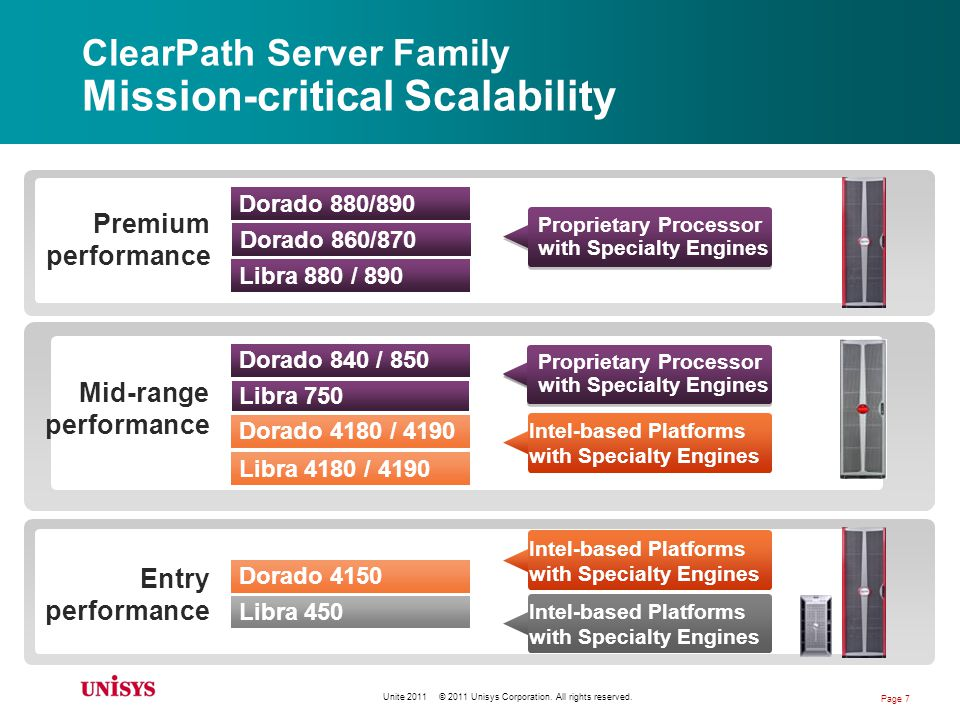 ClearPath Server Family Mission-critical Scalability Premium performance Mid-range performance Entry performance Dorado 880/890 Libra 880 / 890 Dorado 4180 / 4190 Libra 4180 / 4190 Libra 450 Dorado 840 / 850 Dorado 4150 Libra 750 Proprietary Processor with Specialty Engines Intel-based Platforms with Specialty Engines Dorado 860/870 Proprietary Processor with Specialty Engines Unite 2011 © 2011 Unisys Corporation.