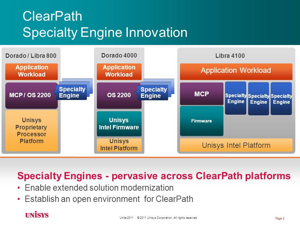 ClearPath Initiating new communications YouTube Videos introduce product detail –Contemporary medium, easy to use and available worldwide –Newest – ePortal http://www.youtube.com/user/unisysclearpath#p/p http://www.youtube.com/user/unisysclearpath#p/p –Many others http://www.youtube.com/unisysclearpath http://www.youtube.com/unisysclearpath –Provides clear communication ClearPath News Letter Frequent web casts Unite 2011 © 2011 Unisys Corporation.