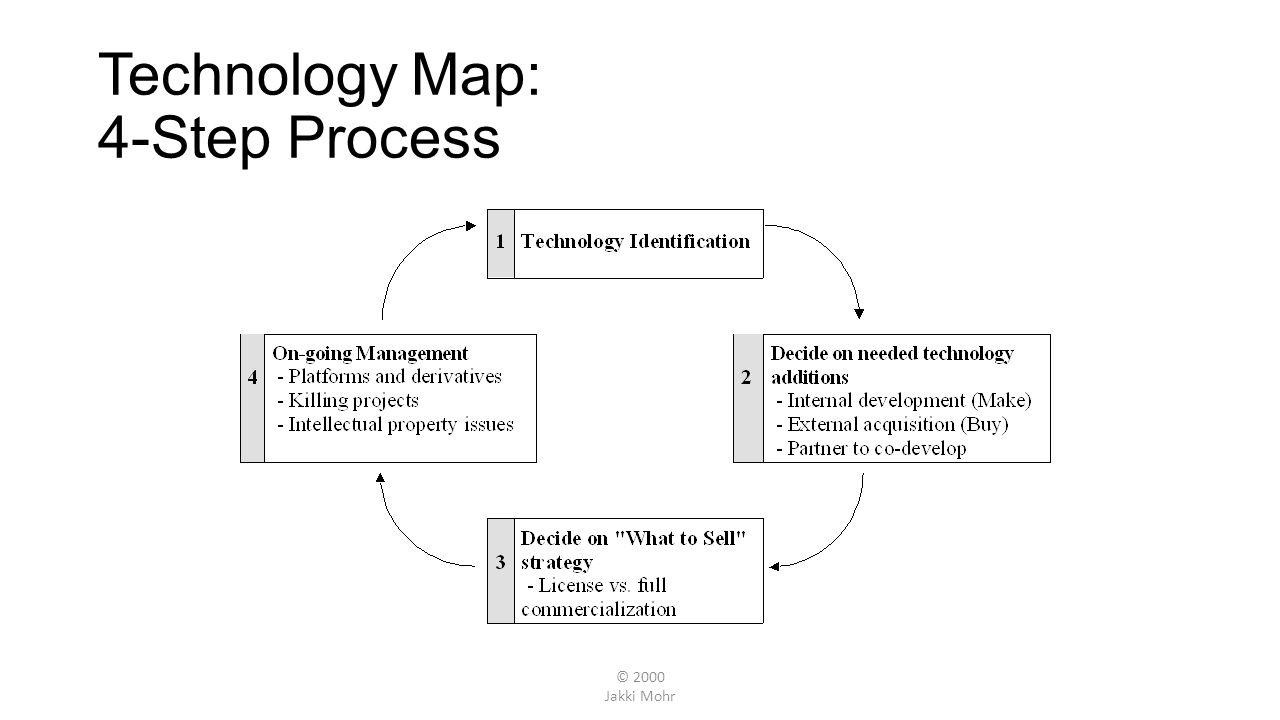 © 2000 Jakki Mohr Technology Map: 4-Step Process