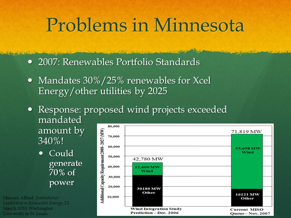 Problems in Minnesota 2007: Renewables Portfolio Standards Mandates 30%/25% renewables for Xcel Energy/other utilities by 2025 Response: proposed wind projects exceeded mandated amount by 340%.