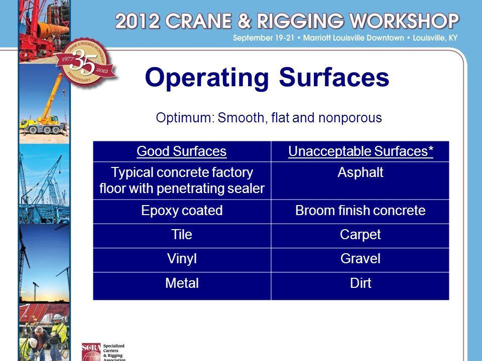 Operating Surfaces Optimum: Smooth, flat and nonporous * Dont worry.