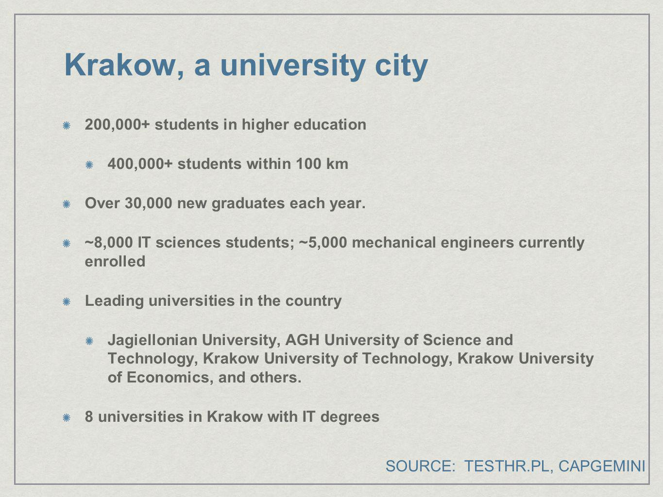 Krakow, a university city 200,000+ students in higher education 400,000+ students within 100 km Over 30,000 new graduates each year. ~8,000 IT science
