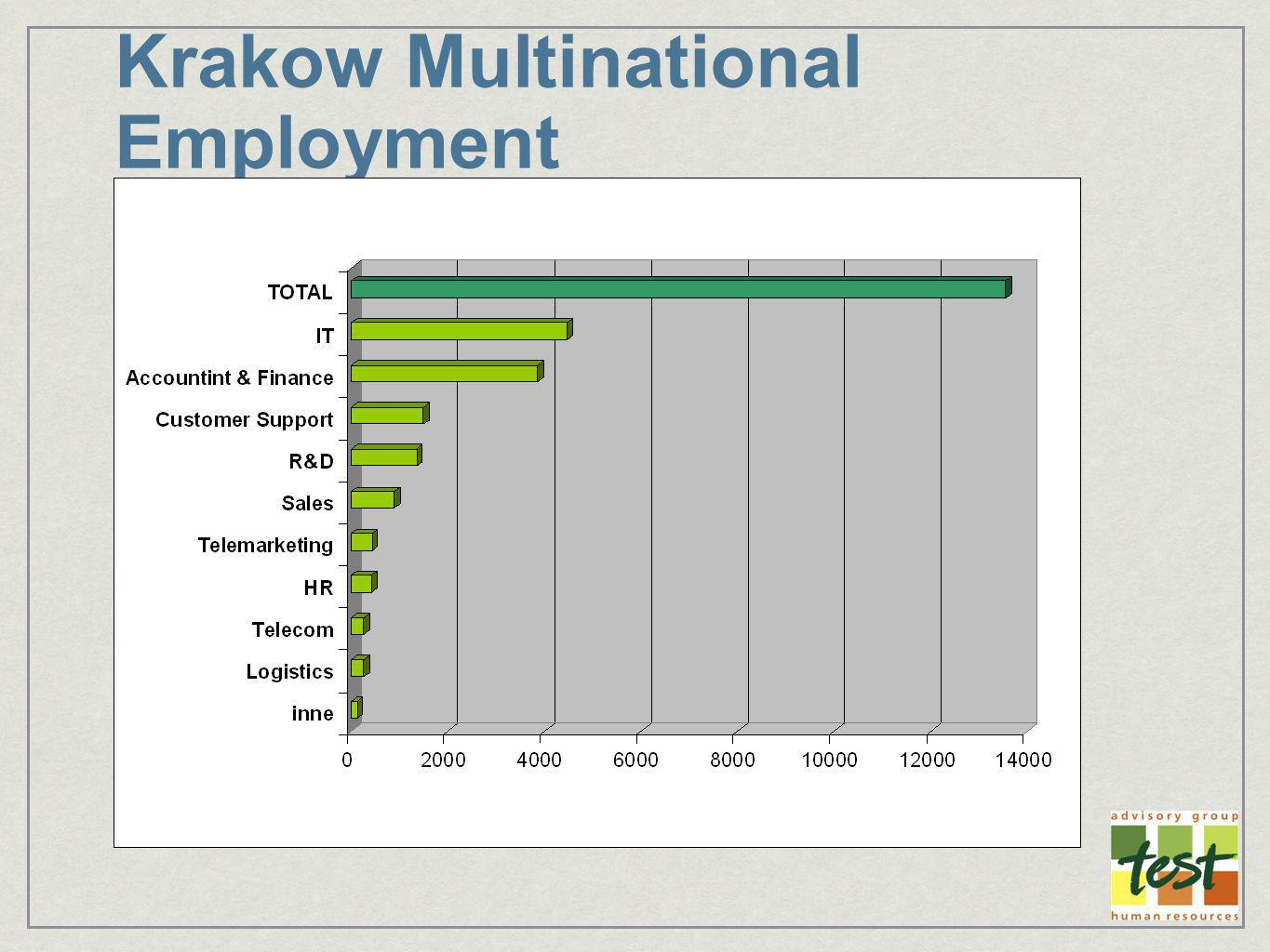 Kraków – employment in Major IT Companies and SSC (ITO) IT CompanyApprox.