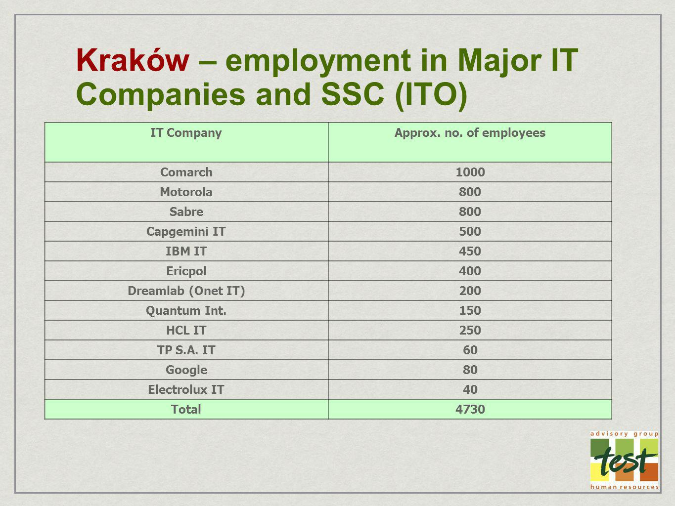 Kraków – employment in Major IT Companies and SSC (ITO) IT CompanyApprox. no. of employees Comarch1000 Motorola800 Sabre800 Capgemini IT500 IBM IT450