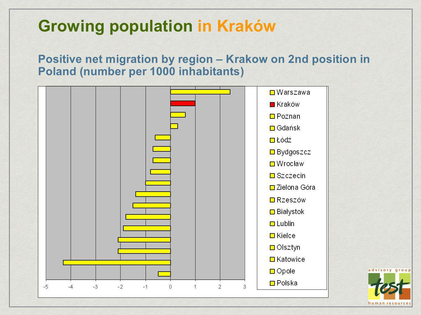 Growing population in Kraków Positive net migration by region – Krakow on 2nd position in Poland (number per 1000 inhabitants)