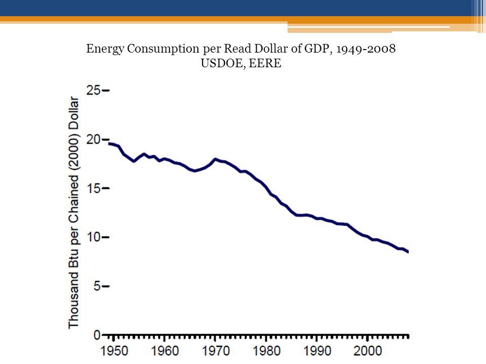 Energy Consumption per Read Dollar of GDP, 1949-2008 USDOE, EERE
