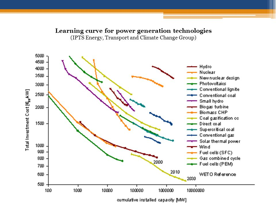 Learning curve for power generation technologies (IPTS Energy, Transport and Climate Change Group)