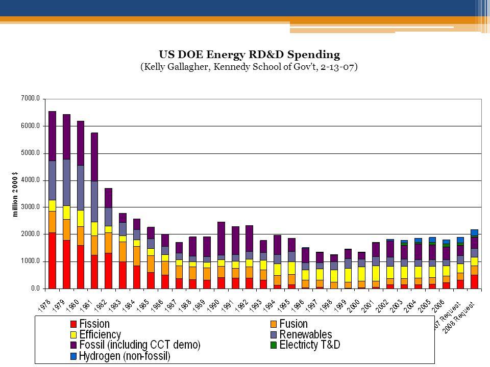 US DOE Energy RD&D Spending (Kelly Gallagher, Kennedy School of Govt, 2-13-07)