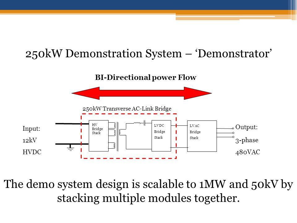250kW Demonstration System – Demonstrator Output: 3-phase 480VAC HV Bridge Stack LV DC Bridge Stack Input: 12kV HVDC LV AC Bridge Stack 250kW Transverse AC-Link Bridge The demo system design is scalable to 1MW and 50kV by stacking multiple modules together.