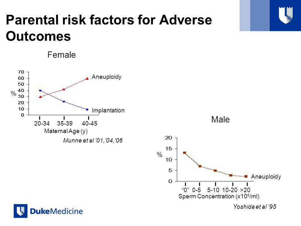 Parental risk factors for Adverse Outcomes 20-34 35-39 40-45 Aneuploidy Implantation Munne et al 01,04,06 Maternal Age (y) Female % 0 0-5 5-10 10-20 >20 Aneuploidy Yoshida et al 95 Sperm Concentration (x10 6 /ml) Male %