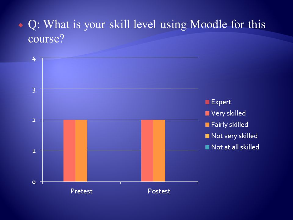 Q: What is your skill level using Moodle for this course