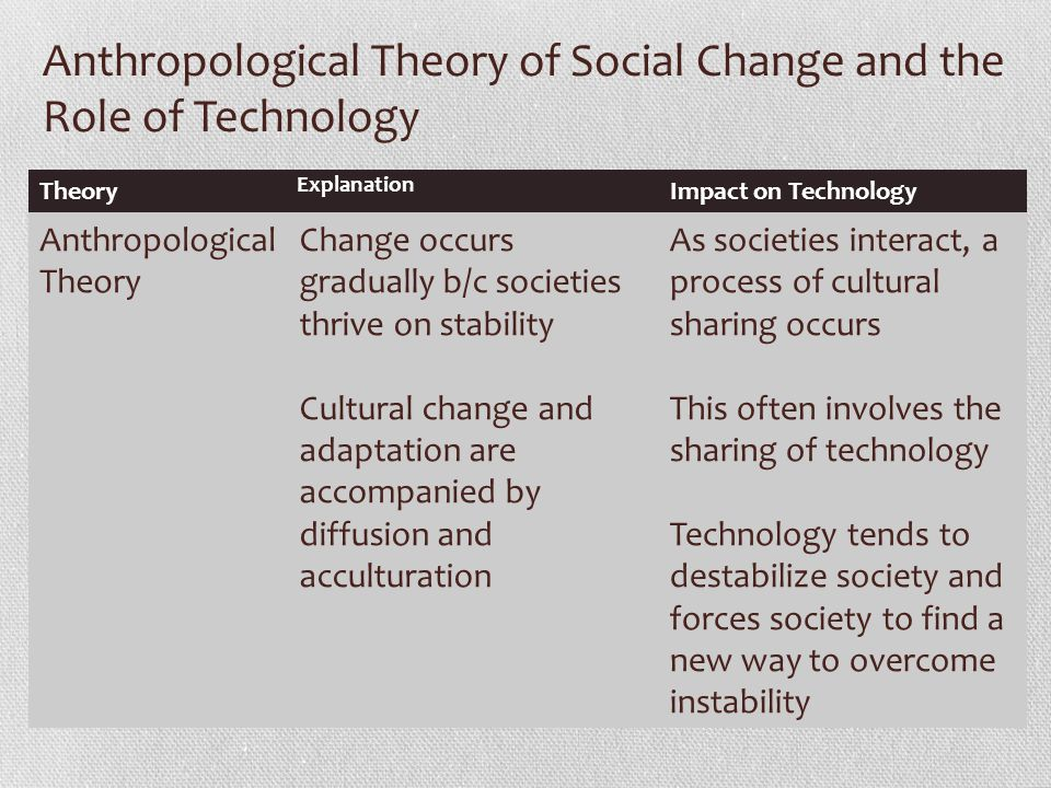 Anthropological Theory of Social Change and the Role of Technology Theory Explanation Impact on Technology Anthropological Theory Change occurs gradually b/c societies thrive on stability Cultural change and adaptation are accompanied by diffusion and acculturation As societies interact, a process of cultural sharing occurs This often involves the sharing of technology Technology tends to destabilize society and forces society to find a new way to overcome instability
