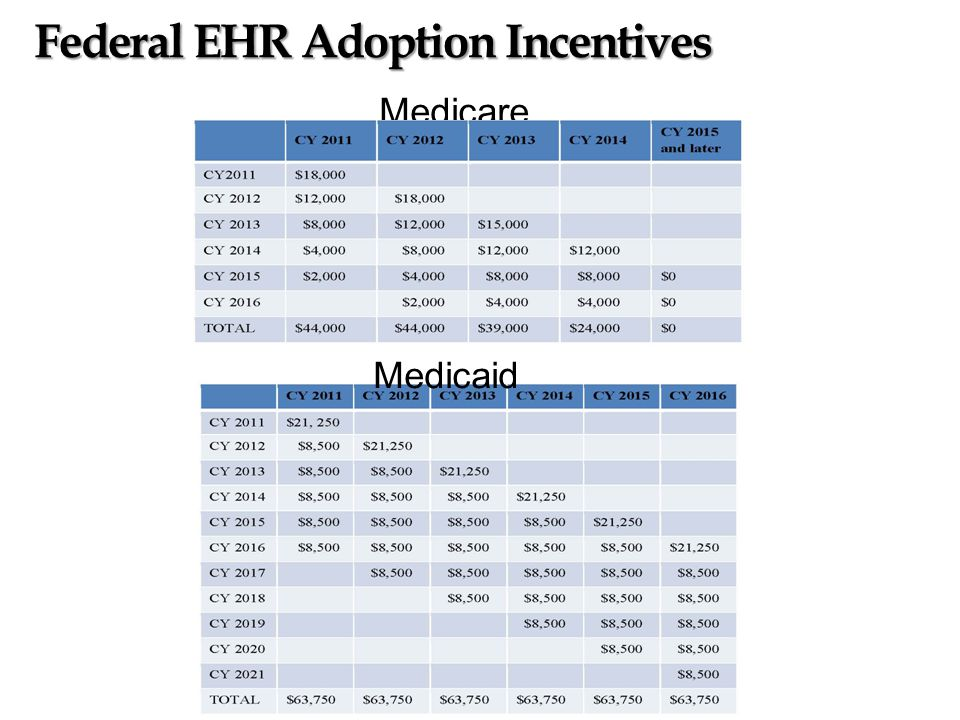Medicare Federal EHR Adoption Incentives Medicaid