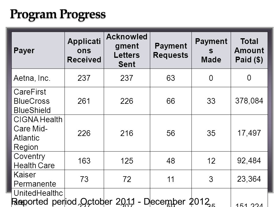 Program Progress Payer Applicati ons Received Acknowled gment Letters Sent Payment Requests Payment s Made Total Amount Paid ($) Aetna, Inc.237 630 0 CareFirst BlueCross BlueShield 2612266633 378,084 CIGNA Health Care Mid- Atlantic Region 2262165635 17,497 Coventry Health Care 1631254812 92,484 Kaiser Permanente 7372113 23,364 UnitedHealthc are, MidAtlantic Region 2272075935 151,224 Total 1,1871,083303118 662,653 Reported period October 2011 - December 2012