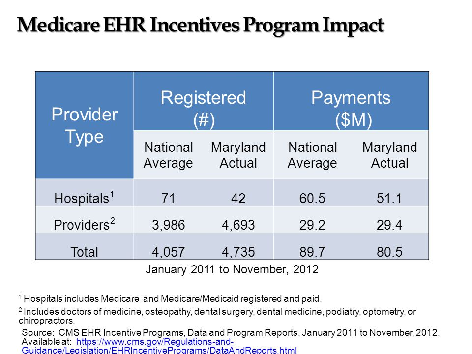 1 Hospitals includes Medicaid and Medicaid/Medicare registered and paid.