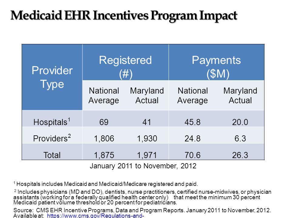 Medicare Federal EHR Adoption Incentives Medicaid