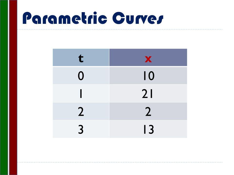 Parametric Curves x 10 21 2 13 t 0 1 2 3
