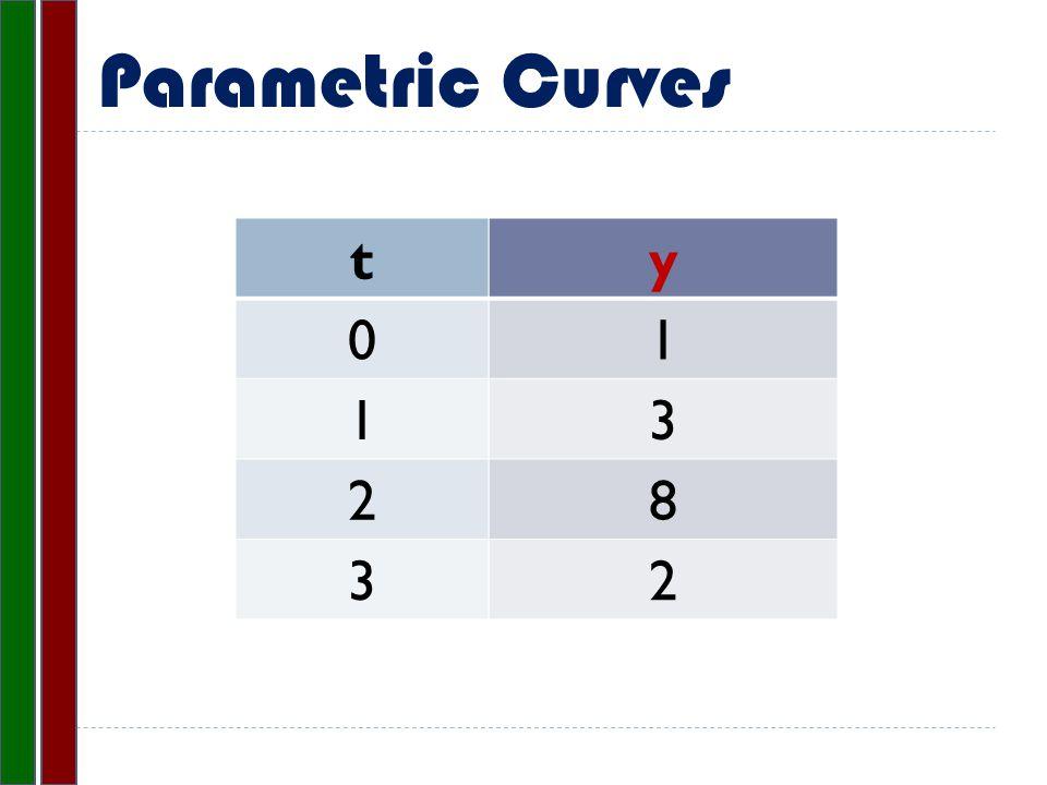 Parametric Curves y 1 3 8 2 t 0 1 2 3