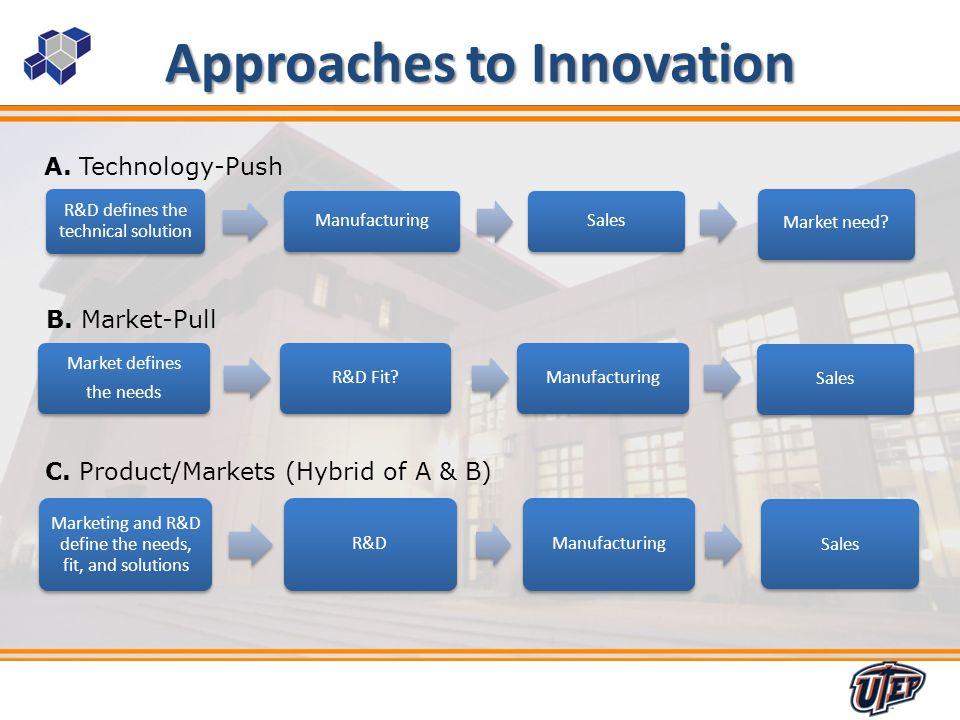 10 A. Technology-Push B. Market-Pull C.