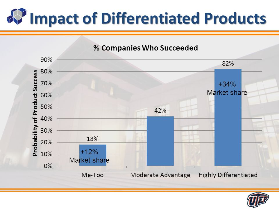 11 Impact of Differentiated Products 11 +12% Market share +34% Market share