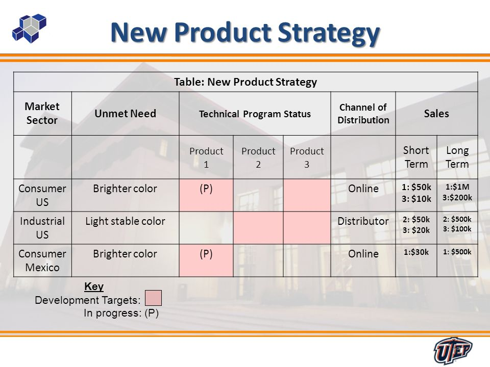 15 New Product Strategy Table: New Product Strategy Market Sector Unmet Need Technical Program Status Channel of Distribution Sales Product 1 Product 2 Product 3 Short Term Long Term Consumer US Brighter color(P)Online 1: $50k 3: $10k 1:$1M 3:$200k Industrial US Light stable colorDistributor 2: $50k 3: $20k 2: $500k 3: $100k Consumer Mexico Brighter color(P)Online 1:$30k 1: $500k 15 Key Development Targets: In progress: (P)