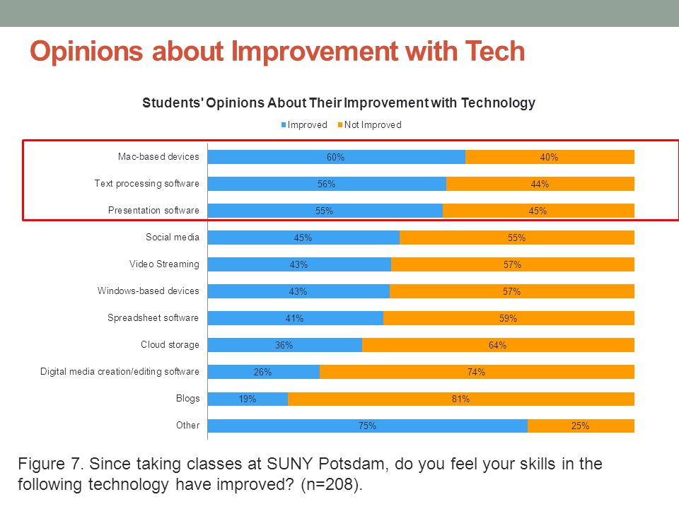 Opinions about Improvement with Tech Figure 7.