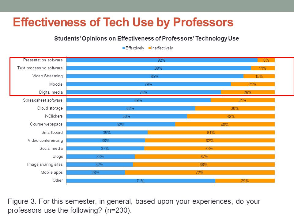Effectiveness of Tech Use by Professors Figure 3.